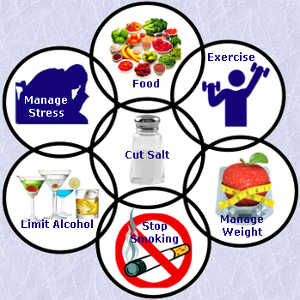 tips to lower blood pressure
