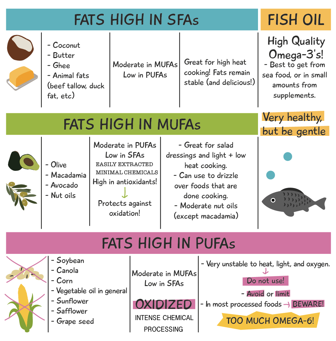 guide-to-edible-fats-edit